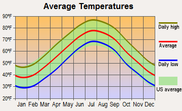 Accomac, Virginia average temperatures