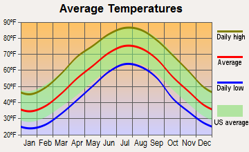 Amherst, Virginia average temperatures