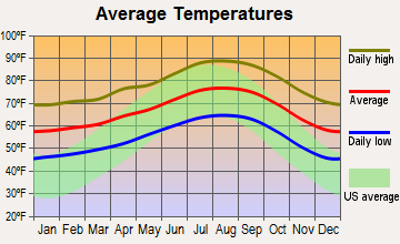 Whittier, California average temperatures