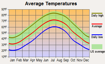 Cedar Bluff, Virginia average temperatures