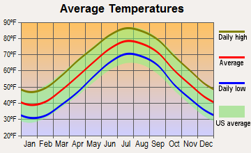 Cheriton, Virginia average temperatures