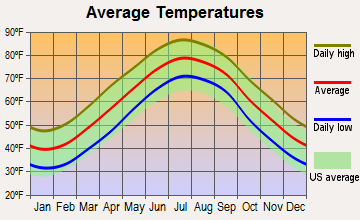 Chesapeake, Virginia average temperatures