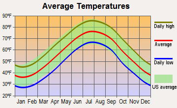 Chincoteague, Virginia average temperatures