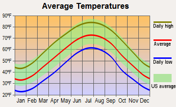 Clinchco, Virginia average temperatures