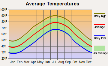 Ettrick, Virginia average temperatures