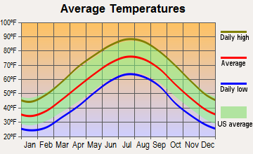 Fincastle, Virginia average temperatures
