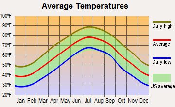 Ivor, Virginia average temperatures