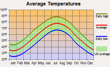 Jefferson, Virginia average temperatures