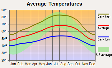Woodacre, California average temperatures