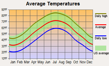 Luray, Virginia average temperatures