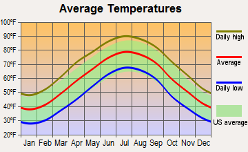 Matoaca, Virginia average temperatures