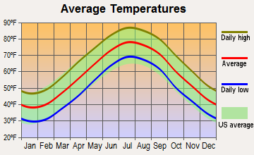 Melfa, Virginia average temperatures