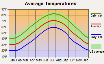 Merrimac, Virginia average temperatures