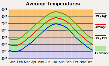 Nassawadox, Virginia average temperatures
