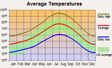 Wrightwood, California average temperatures