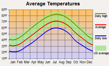 Radford, Virginia average temperatures