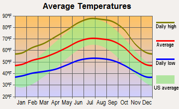 Yountville, California average temperatures