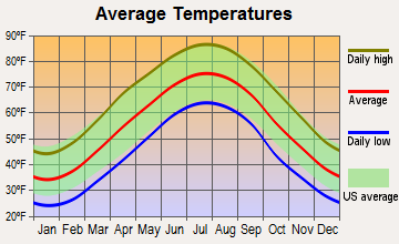 Rustburg, Virginia average temperatures