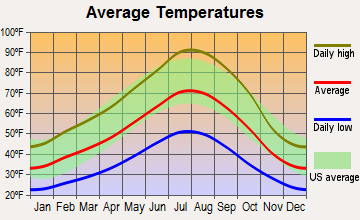 Yreka, California average temperatures