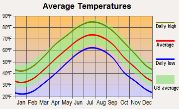 Sherando, Virginia average temperatures