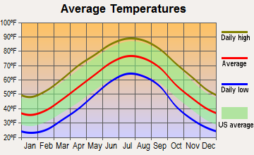 South Boston, Virginia average temperatures