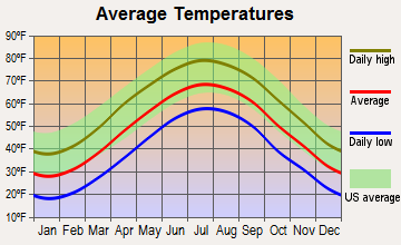 Stanley, Virginia average temperatures