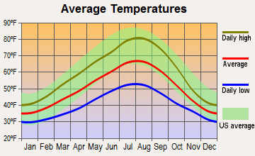 Carson River Valley, Washington average temperatures