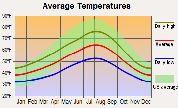 Sumner, Washington average temperatures