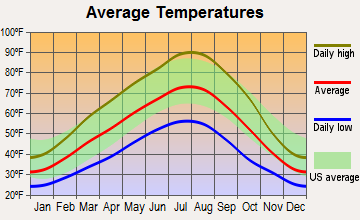 Sunnyside, Washington average temperatures