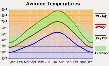 Terrace Heights, Washington average temperatures