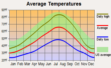 Trout Lake, Washington average temperatures