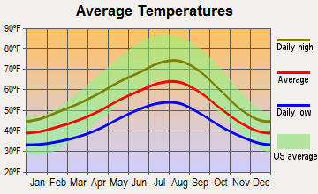 Tulalip Bay, Washington average temperatures
