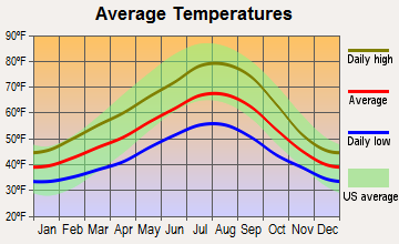 Vancouver, Washington average temperatures