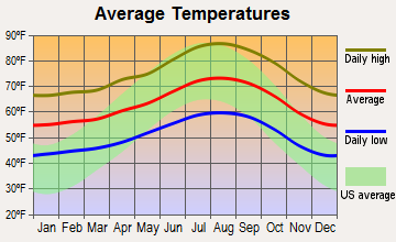 Agoura Hills, California average temperatures