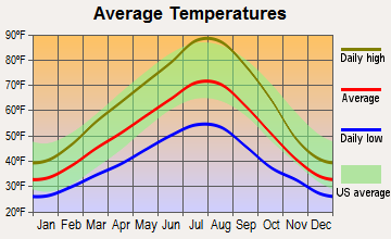 Walla Walla East, Washington average temperatures