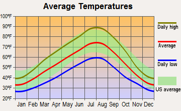 Wallula, Washington average temperatures
