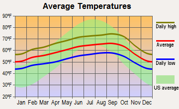 Alameda, California average temperatures