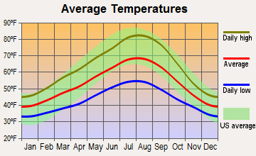 Washougal, Washington average temperatures