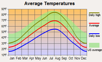 Waterville, Washington average temperatures