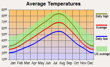 Airway Heights, Washington average temperatures