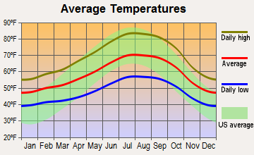 Alamo, California average temperatures