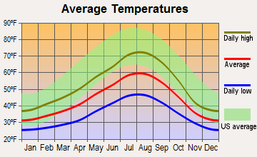 Ashford, Washington average temperatures