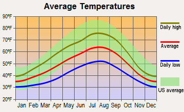 Baring, Washington average temperatures