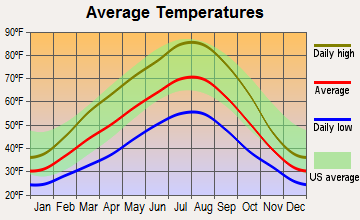 Basin City, Washington average temperatures