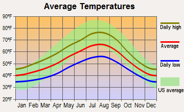 Bellevue, Washington average temperatures