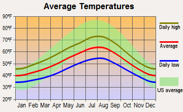 Bellingham, Washington average temperatures