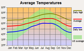 Aliso Viejo, California average temperatures