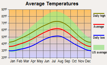 Blaine, Washington average temperatures