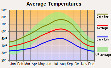 Brady, Washington average temperatures