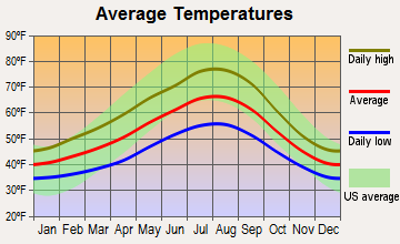 Bryn Mawr-Skyway, Washington average temperatures